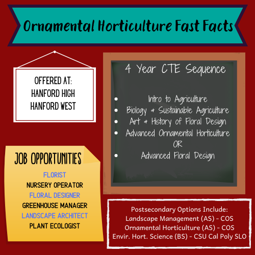 Ornamental Horticulture Fast Facts